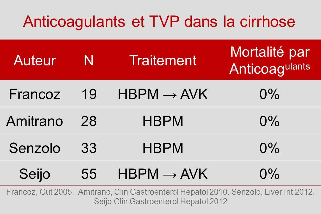 Anticoagulants et TVP dans la cirrhose AuteurNTraitement Mortalité par Anticoag ulants Francoz19HBPM AVK0% Amitrano28HBPM0% Senzolo33HBPM0% Seijo55HBPM AVK0% Francoz, Gut 2005.