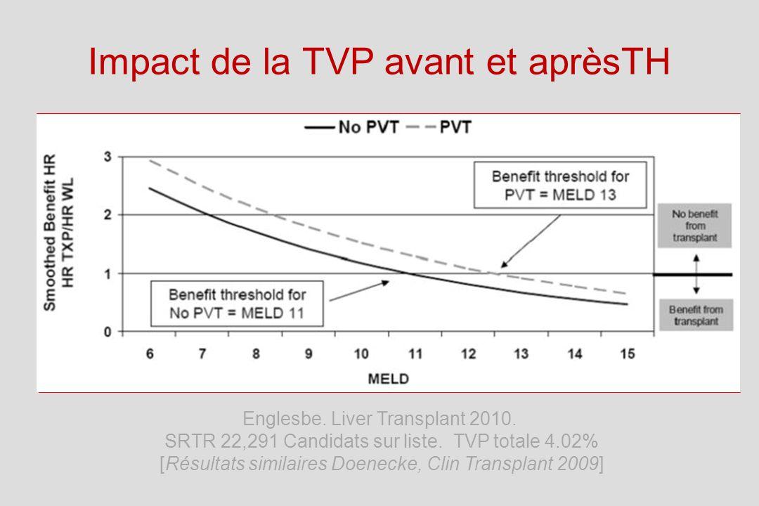 Impact de la TVP avant et aprèsTH Englesbe.Liver Transplant 2010.