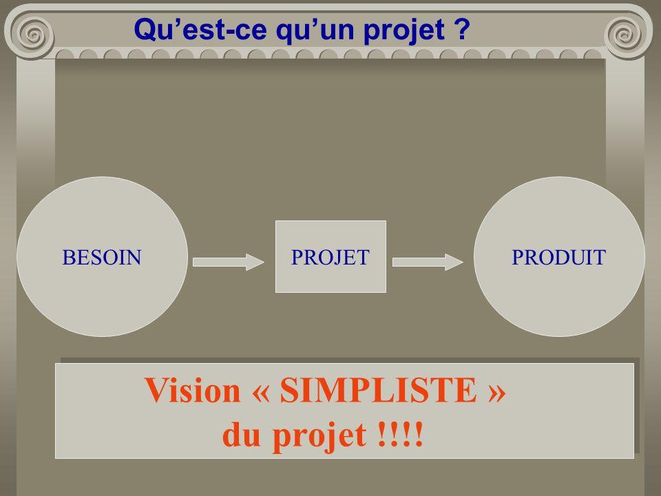 Quest-ce quun projet ? BESOIN PROJET PRODUIT Vision « SIMPLISTE » du projet !!!!