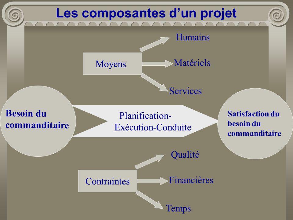 Les composantes dun projet Planification- Exécution-Conduite Contraintes Qualité Financières Temps Besoin du commanditaire Moyens Humains Matériels Se