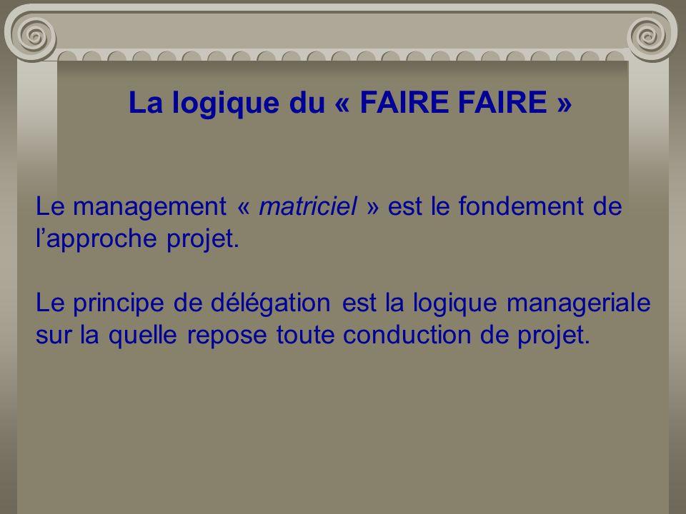 La logique du « FAIRE FAIRE » Le management « matriciel » est le fondement de lapproche projet. Le principe de délégation est la logique manageriale s