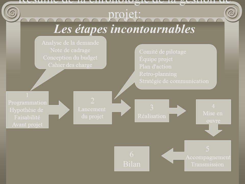 Résumé de la chronologie de la gestion de projet: Les étapes incontournables Analyse de la demande Note de cadrage Conception du budget Cahier des cha