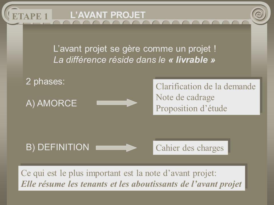 Lavant projet se gère comme un projet ! La différence réside dans le « livrable » 2 phases: A) AMORCE B) DEFINITION Clarification de la demande Note d