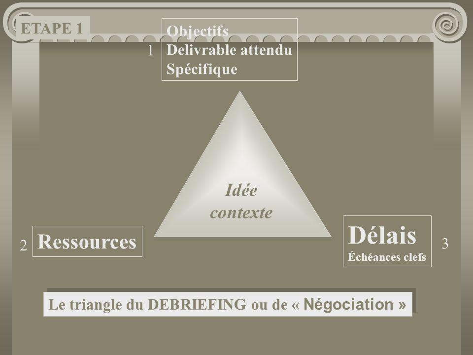 Idée contexte Objectifs Delivrable attendu Spécifique Ressources Délais Échéances clefs 1 3 2 Le triangle du DEBRIEFING ou de « Négociation » ETAPE 1