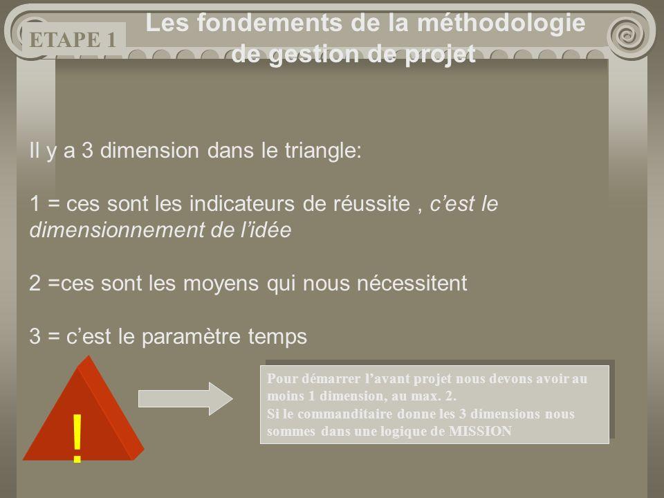 Les fondements de la méthodologie de gestion de projet Il y a 3 dimension dans le triangle: 1 = ces sont les indicateurs de réussite, cest le dimensio