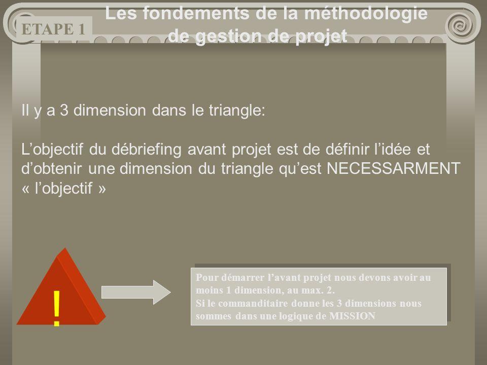 Les fondements de la méthodologie de gestion de projet Il y a 3 dimension dans le triangle: Lobjectif du débriefing avant projet est de définir lidée