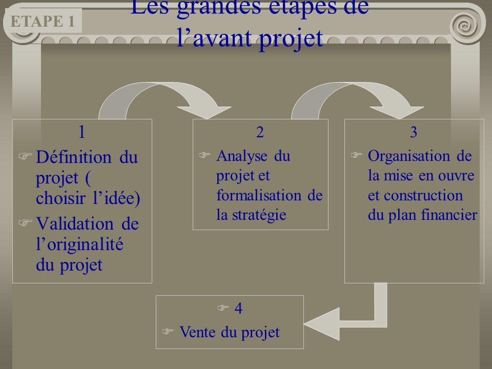 Les grandes étapes de lavant projet 1 Définition du projet ( choisir lidée) Validation de loriginalité du projet 2 Analyse du projet et formalisation