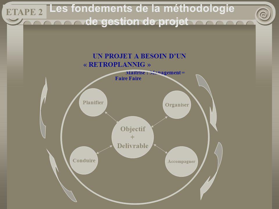 UN PROJET A BESOIN DUN « RETROPLANNIG » Maîtrise : Management = Faire Faire Les fondements de la méthodologie de gestion de projet Objectif + Delivrab