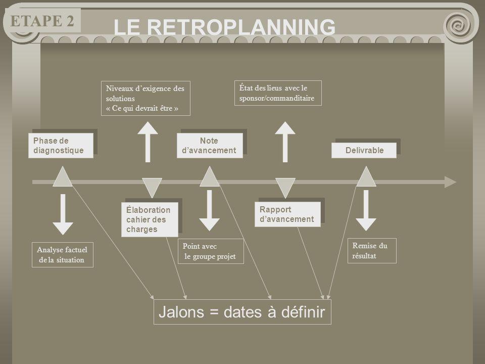 LE RETROPLANNING Phase de diagnostique Phase de diagnostique Analyse factuel de la situation Élaboration cahier des charges Niveaux dexigence des solu