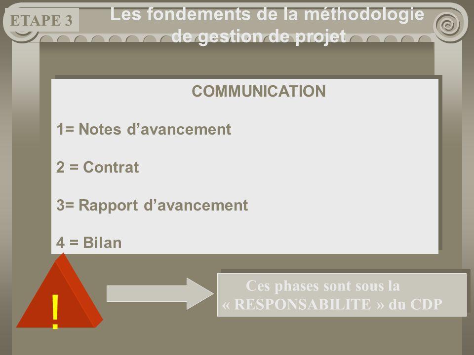 Les fondements de la méthodologie de gestion de projet COMMUNICATION 1= Notes davancement 2 = Contrat 3= Rapport davancement 4 = Bilan COMMUNICATION 1