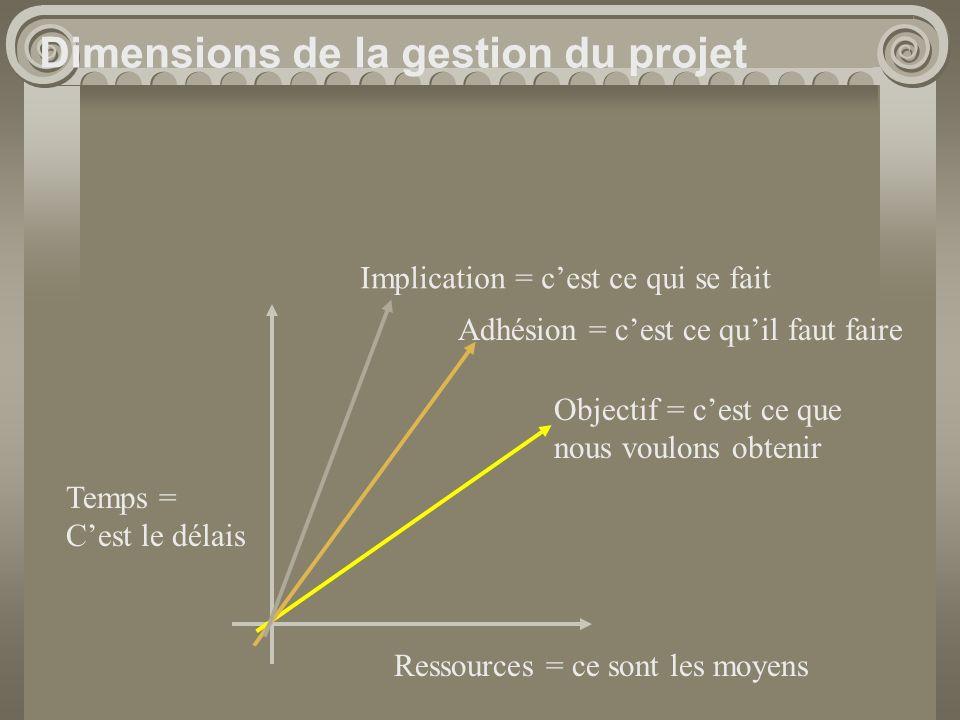 Temps = Cest le délais Objectif = cest ce que nous voulons obtenir Ressources = ce sont les moyens Adhésion = cest ce quil faut faire Implication = ce