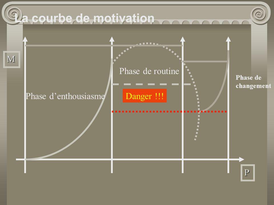 La courbe de motivation Phase denthousiasme Phase de routine M P Danger !!! Phase de changement
