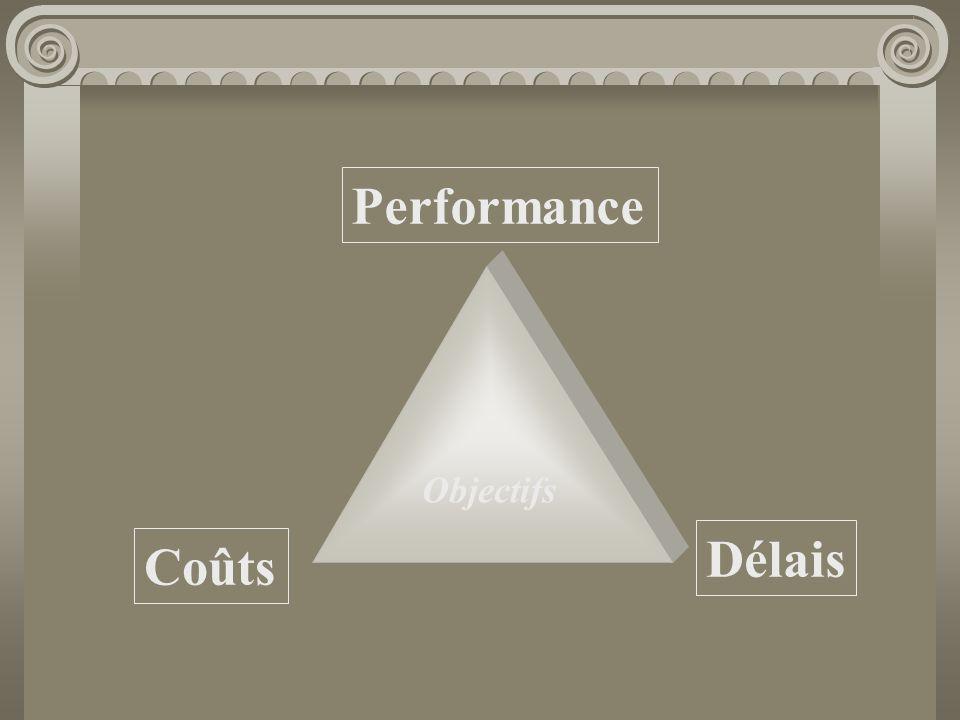 Objectifs Performance Coûts Délais