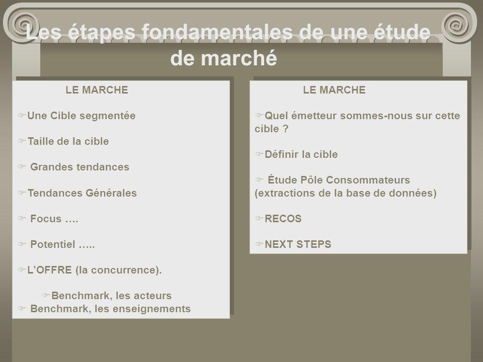 Les étapes fondamentales de une étude de marché LE MARCHE Une Cible segmentée Taille de la cible Grandes tendances Tendances Générales Focus …. Potent