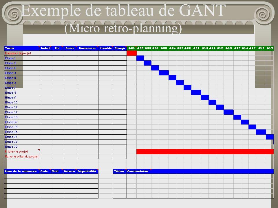 Exemple de tableau de GANT (Micro retro-planning)