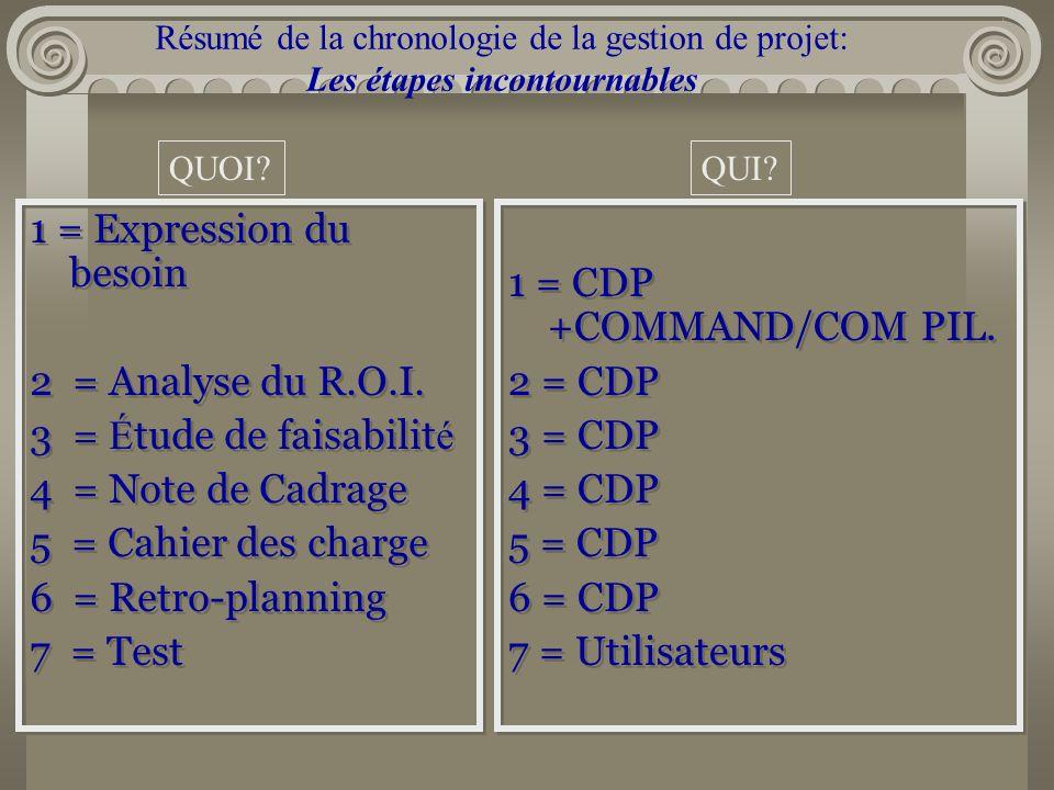 Résumé de la chronologie de la gestion de projet: Les étapes incontournables 1 = Expression du besoin 2 = Analyse du R.O.I. 3 = É tude de faisabilit é