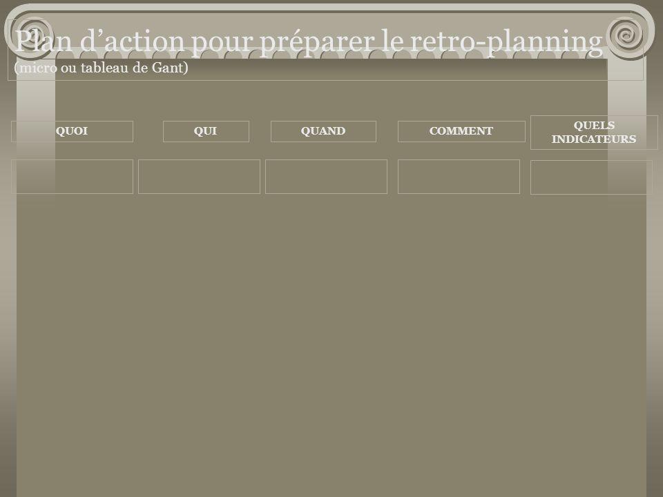 Plan daction pour préparer le retro-planning (micro ou tableau de Gant) QUOIQUIQUANDCOMMENT QUELS INDICATEURS