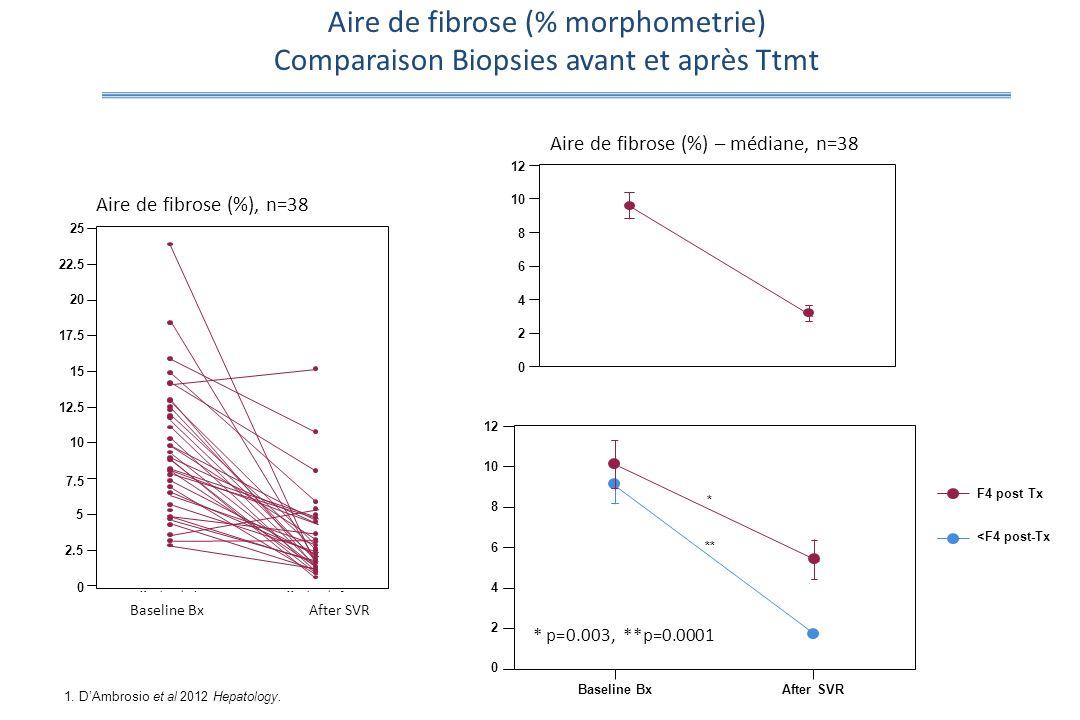 Aire de fibrose (%), n=38 Aire de fibrose (% morphometrie) Comparaison Biopsies avant et après Ttmt * p=0.003, **p=0.0001 0 2.5 5 7.5 10 12.5 15 17.5