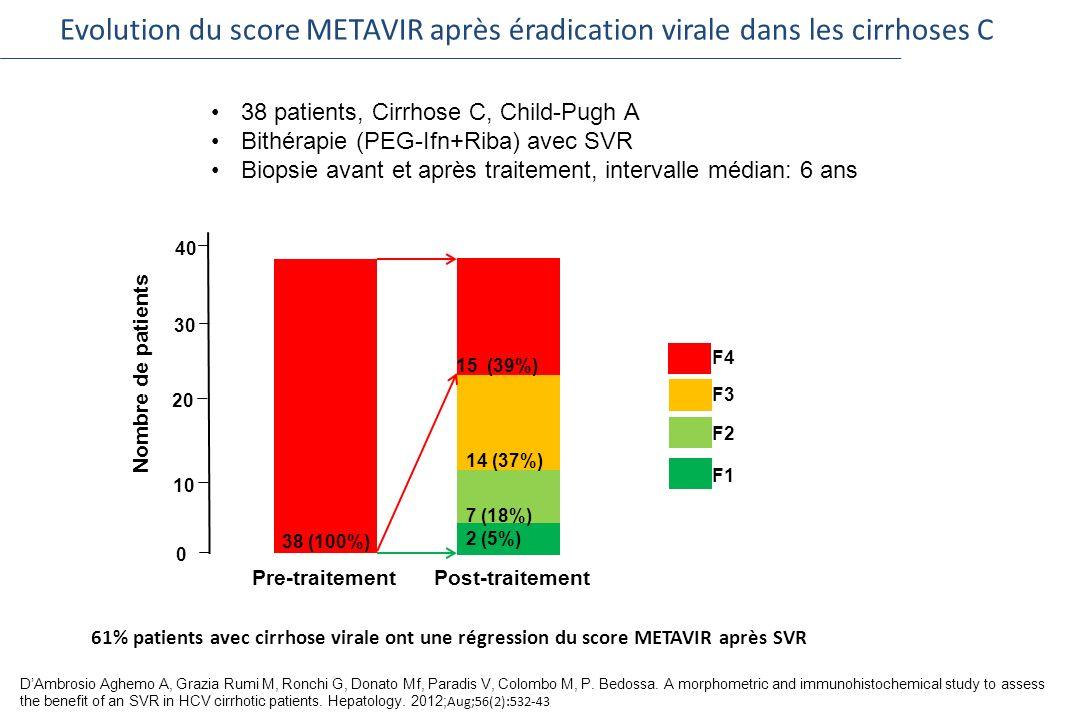 Evolution du score METAVIR après éradication virale dans les cirrhoses C 61% patients avec cirrhose virale ont une régression du score METAVIR après S