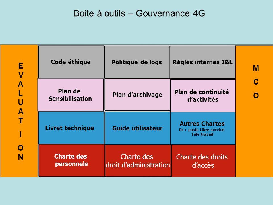 41 Charte des personnels Charte des droit dadministration Charte des droits daccès Autres Chartes Ex : poste Libre service Télé-travail Guide utilisat