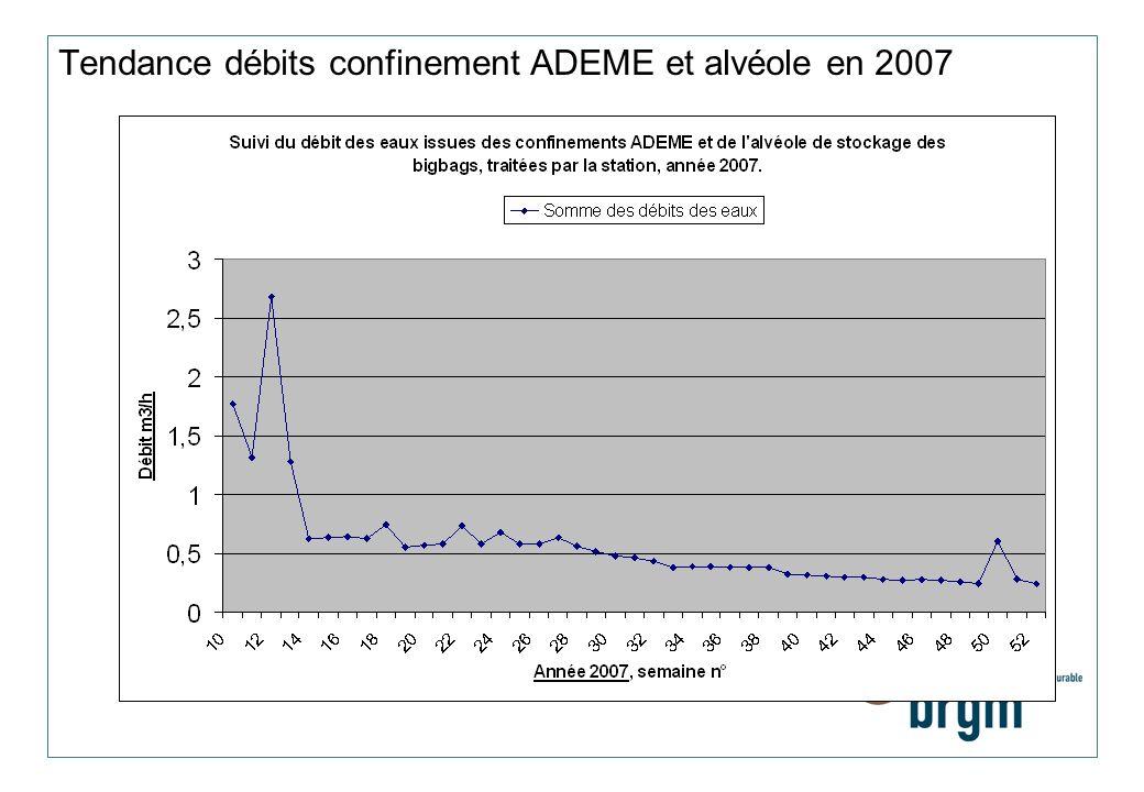 Tendance débits confinement ADEME et alvéole en 2007