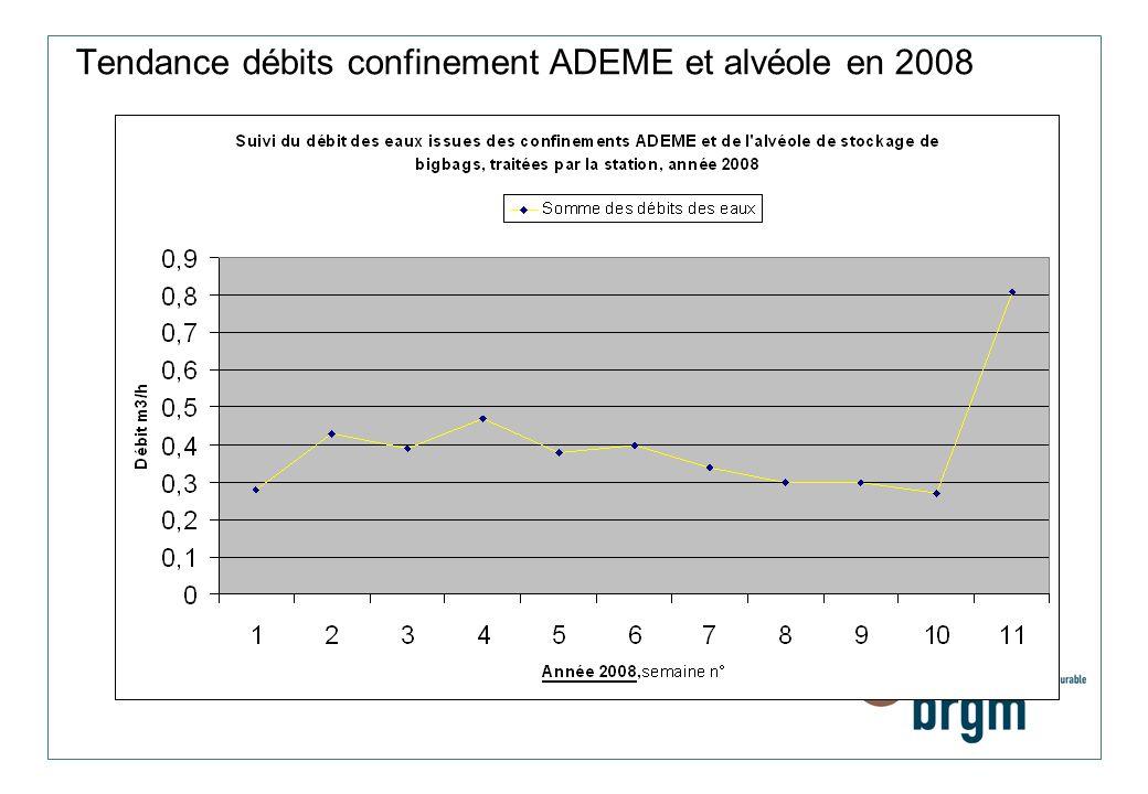 Tendance débits confinement ADEME et alvéole en 2008
