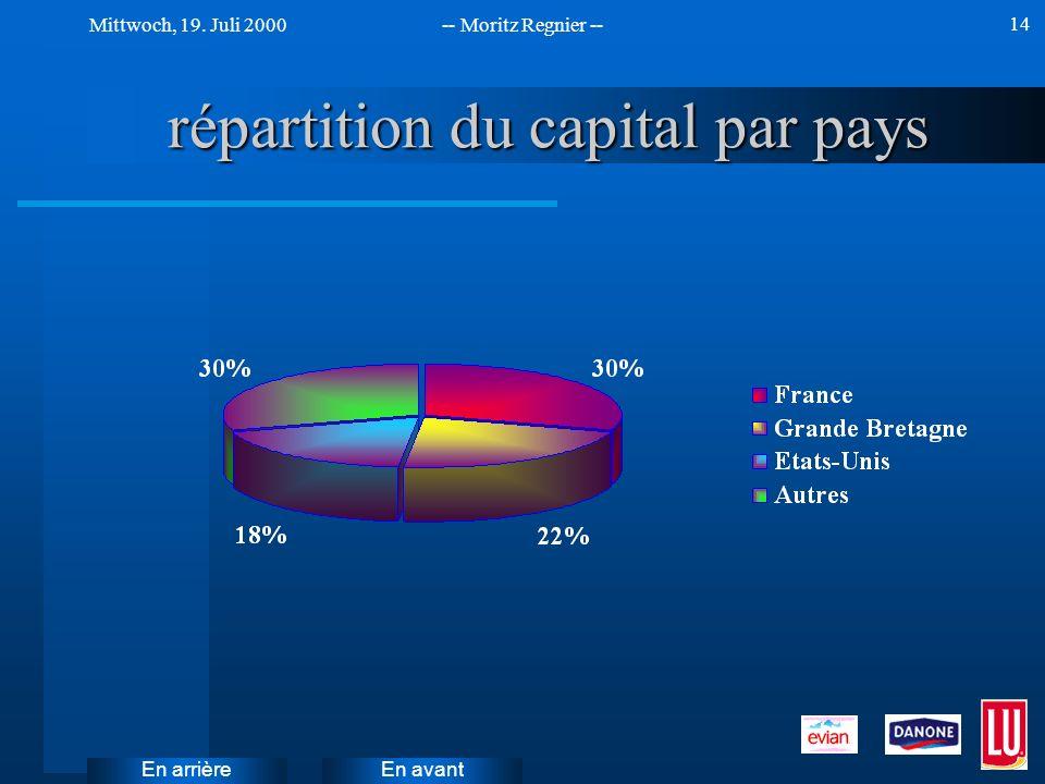 En avant Mittwoch, 19. Juli 2000-- Moritz Regnier -- En arrière 14 répartition du capital par pays