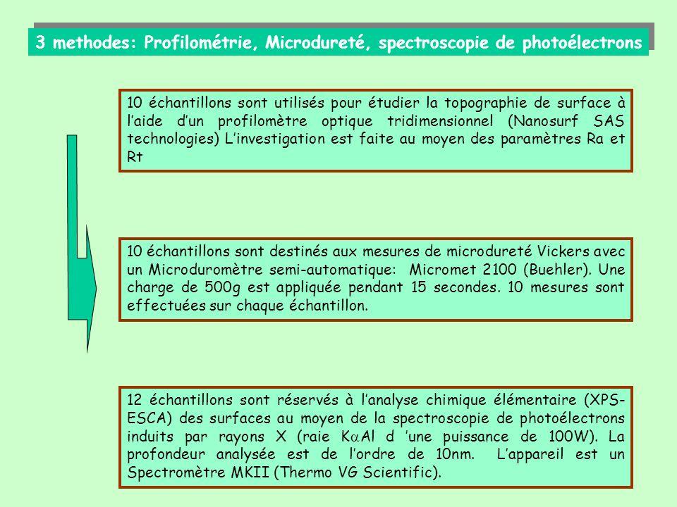 RESULTATS: 1)Profilométrie 2)Microdureté 3)Spectroscopie de photoélectrons