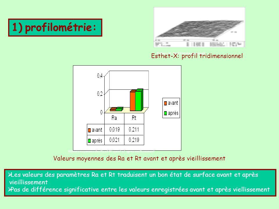 Esthet-X: Profil tridimensionnel 1) profilométrie: Valeurs moyennes des Ra et Rt avant et après vieillissement Les valeurs des paramètres Ra et Rt tra