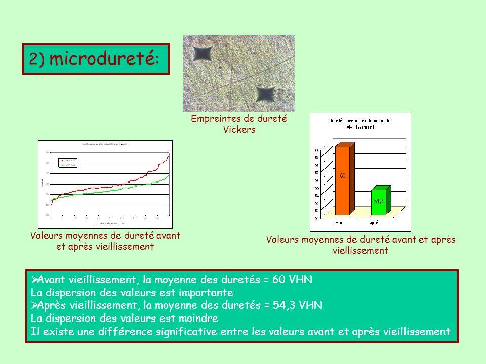 3) Spectroscopie de photoélectrons: Spectre obtenu par analyse chimique de la surface dun échantillon avant vieillissement Composition élémentaire moyenne pour chaque élément avant et après vieillissement ( en pourcentage atomique) La composition élémentaire moyenne est comparable avant et après vieillissement On constate toutefois une diminution relative de B, F, Ba Résultat confirmé par le test de Wilcoxon