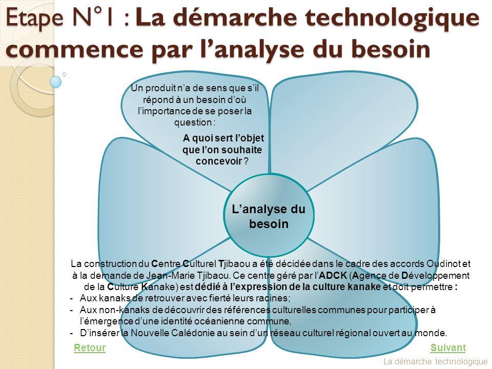 La démarche de projet industriel (Les photos présentes sur cette diapositive proviennent des archives de lADCK)