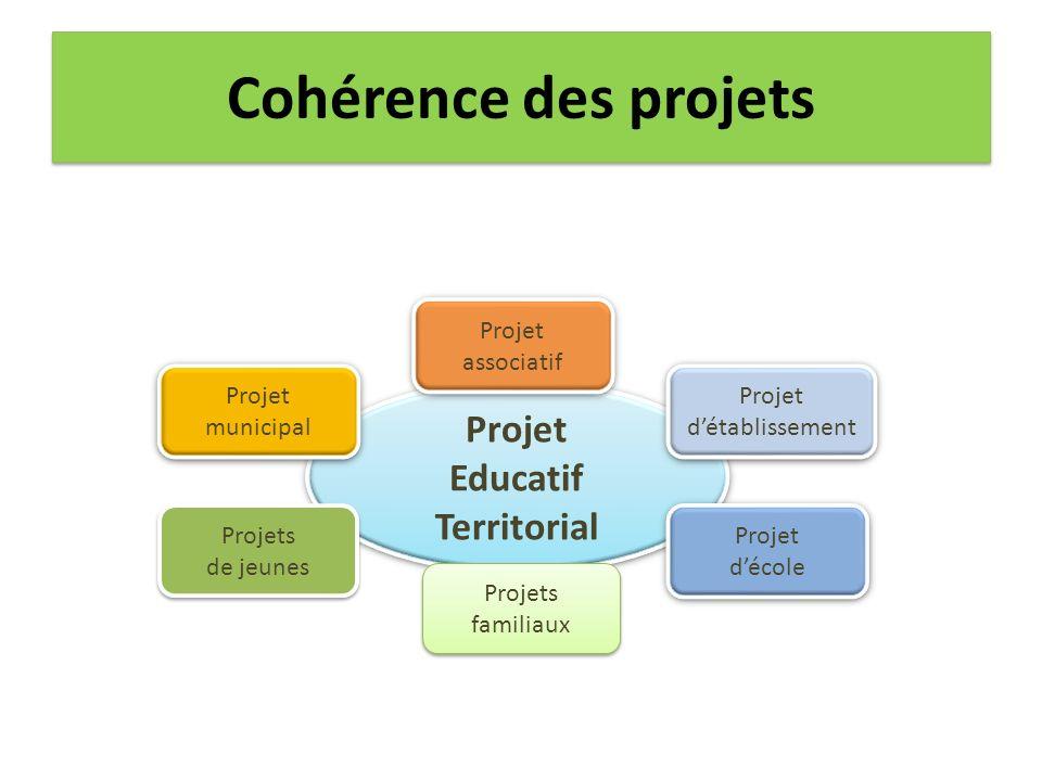 Cohérence des projets Projet Educatif Territorial Projet Educatif Territorial Projet associatif Projet associatif Projet municipal Projets de jeunes P