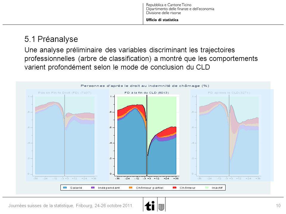 10Journées suisses de la statistique, Fribourg, 24-26 octobre 2011.