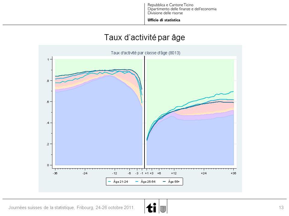 13Journées suisses de la statistique, Fribourg, 24-26 octobre 2011. Taux dactivité par âge