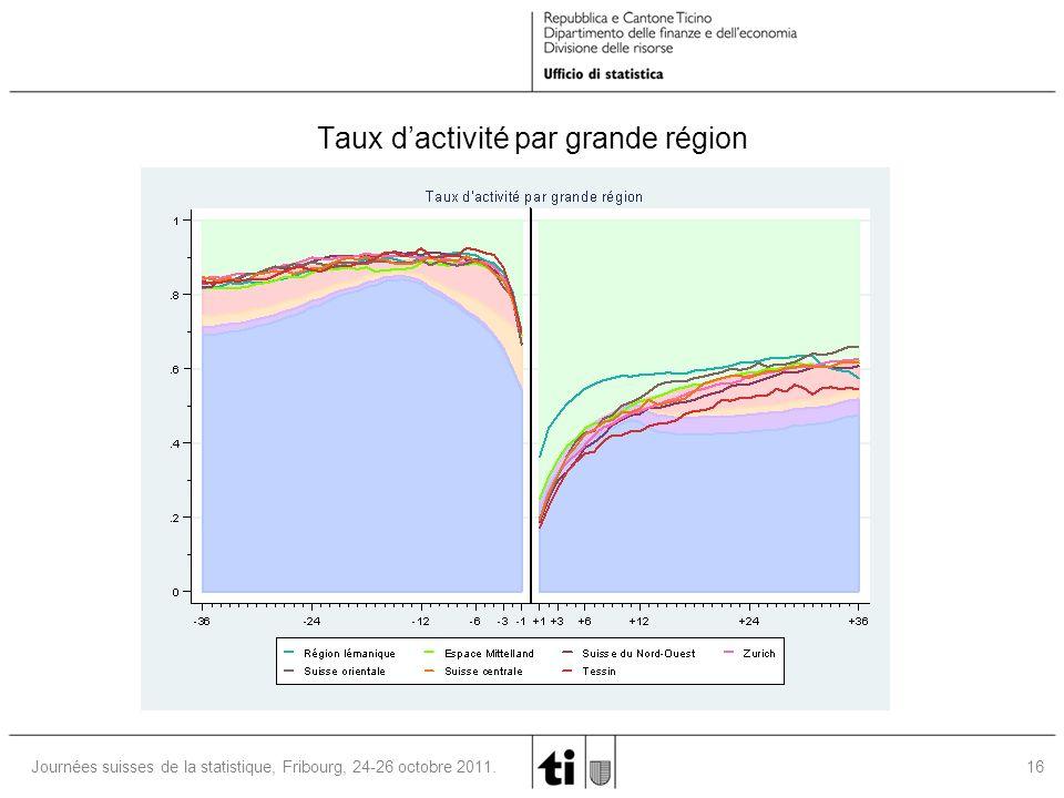 16Journées suisses de la statistique, Fribourg, 24-26 octobre 2011.