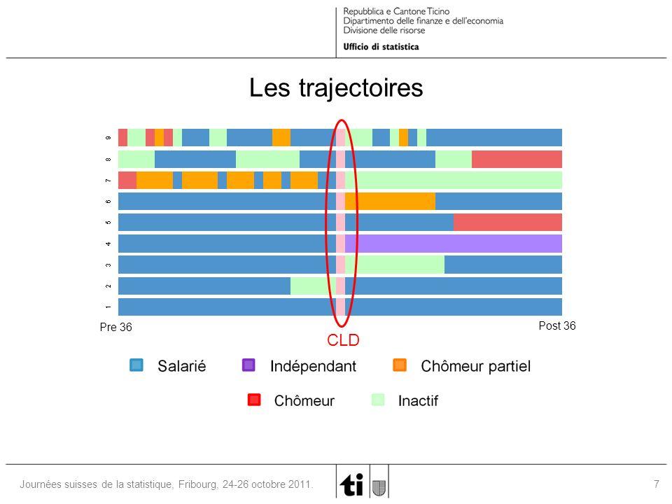 8Journées suisses de la statistique, Fribourg, 24-26 octobre 2011.