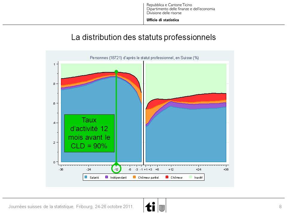 9Journées suisses de la statistique, Fribourg, 24-26 octobre 2011.
