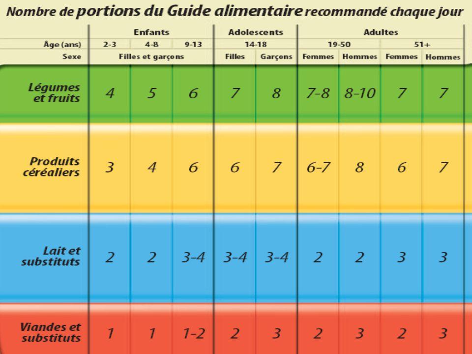 Anne-Florence Paris Diététiste 418-624-4867 afparis@hotmail.com Les protéines n Source dénergie faible à lentrainement n Permettre dentretenir et de réparer les tissus n Renforcir le système immunitaire n Besoin accru par rapport aux personnes sédentaires -sédentaires 1g de protéines/Kg -sédentaires 1g de protéines/Kg -endurance 1.2g à 1.4g de protéines/Kg -endurance 1.2g à 1.4g de protéines/Kg -résistance 1.7g à 1.8g de protéines/Kg -résistance 1.7g à 1.8g de protéines/Kg n Une surconsommation de protéines peut provoquer une déshydratation