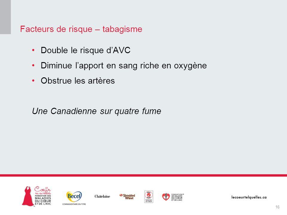 Double le risque dAVC Diminue lapport en sang riche en oxygène Obstrue les artères Une Canadienne sur quatre fume Facteurs de risque – tabagisme 16