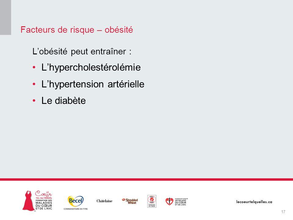Lobésité peut entraîner : Lhypercholestérolémie Lhypertension artérielle Le diabète Facteurs de risque – obésité 17