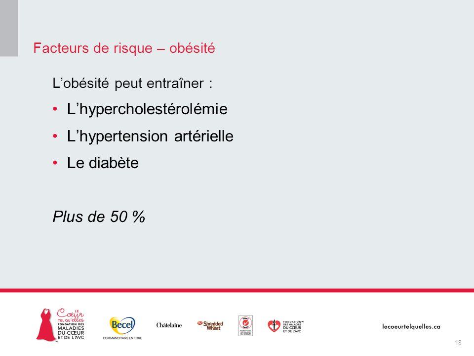 Lobésité peut entraîner : Lhypercholestérolémie Lhypertension artérielle Le diabète Plus de 50 % Facteurs de risque – obésité 18