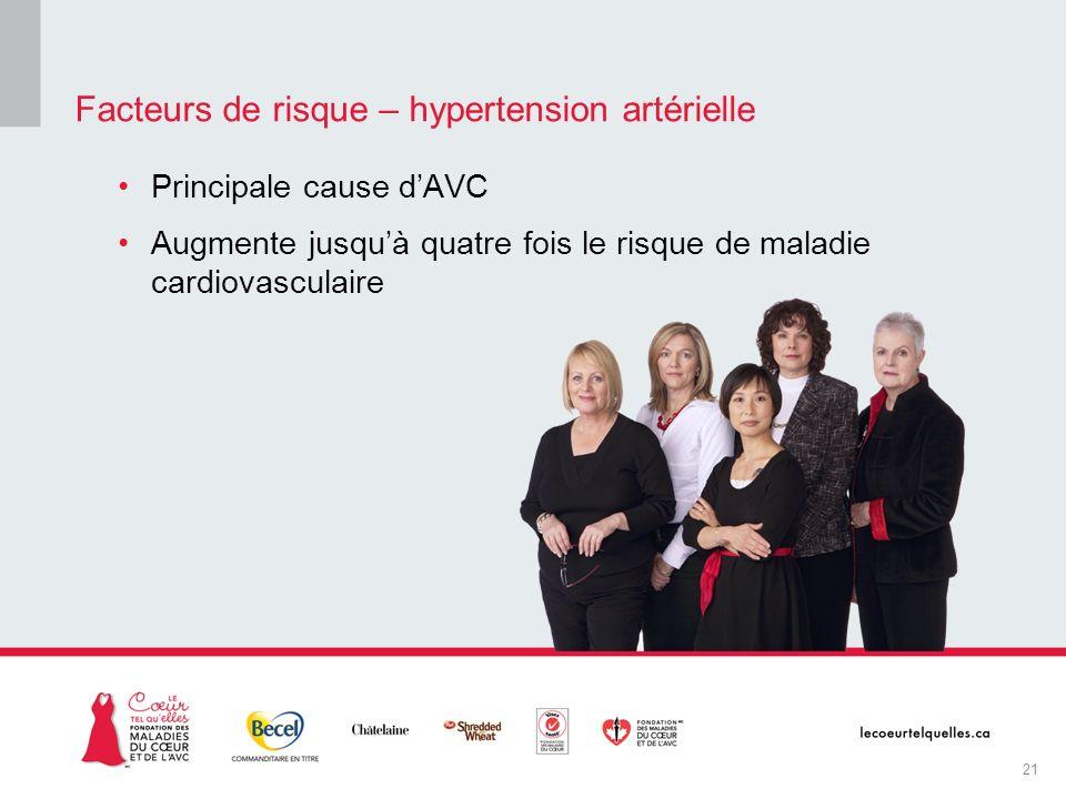 Principale cause dAVC Augmente jusquà quatre fois le risque de maladie cardiovasculaire Facteurs de risque – hypertension artérielle 21