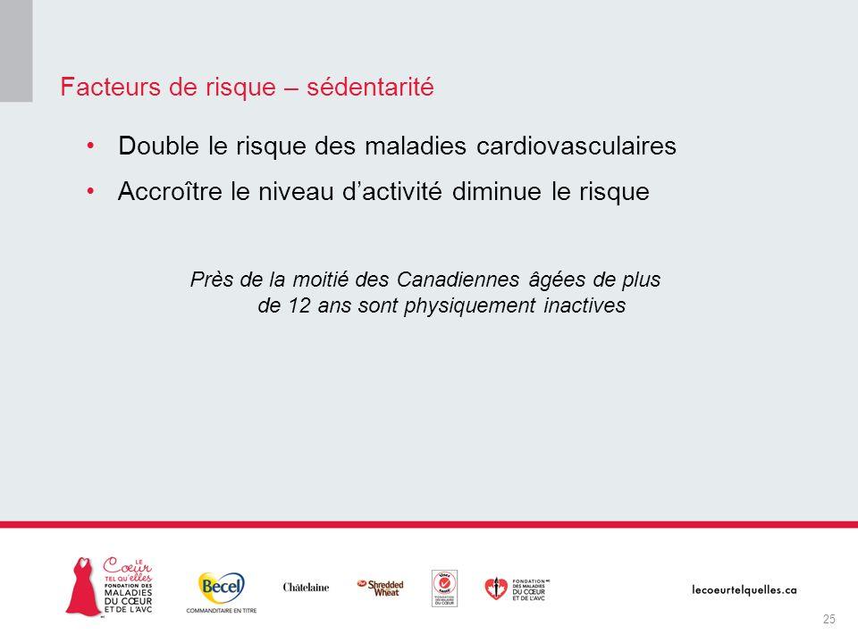 Double le risque des maladies cardiovasculaires Accroître le niveau dactivité diminue le risque Près de la moitié des Canadiennes âgées de plus de 12