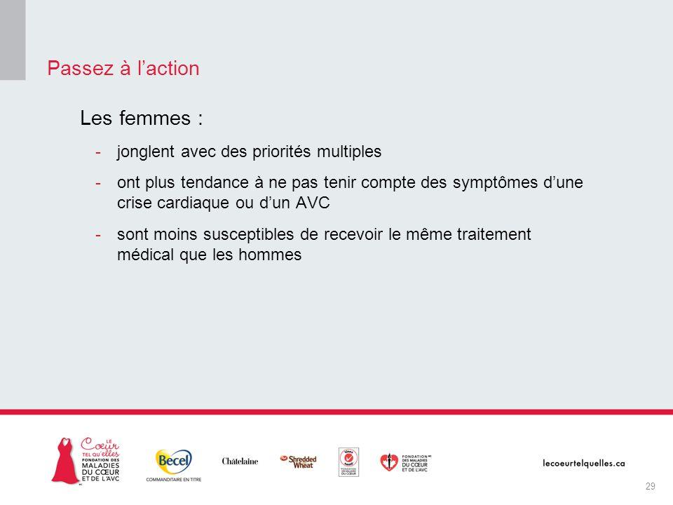 Les femmes : -jonglent avec des priorités multiples -ont plus tendance à ne pas tenir compte des symptômes dune crise cardiaque ou dun AVC -sont moins
