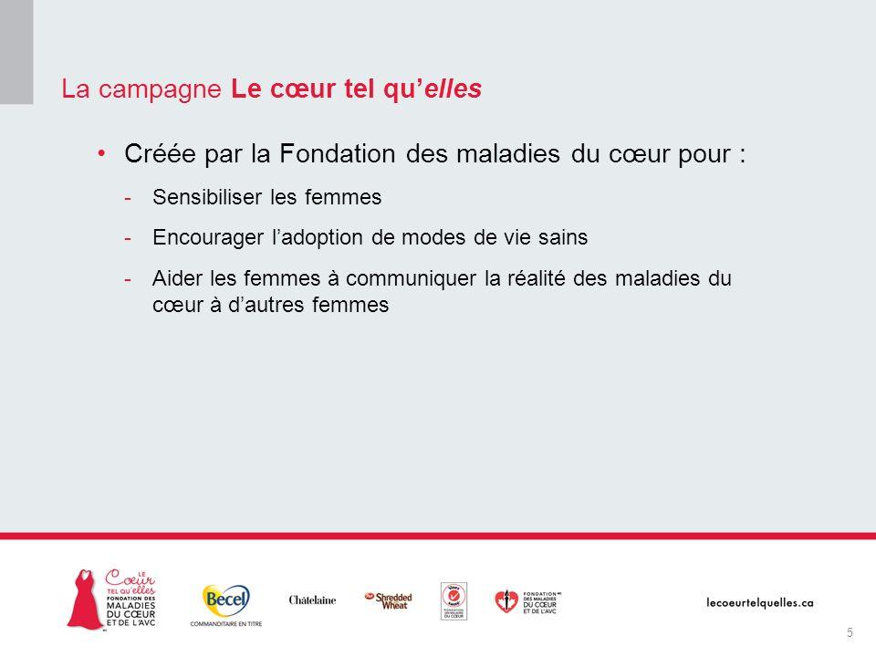 Créée par la Fondation des maladies du cœur pour : -Sensibiliser les femmes -Encourager ladoption de modes de vie sains -Aider les femmes à communique