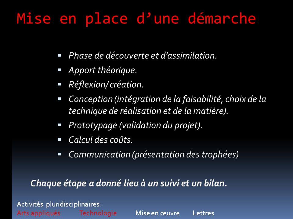 Mise en place dune démarche Phase de découverte et dassimilation. Apport théorique. Réflexion/ création. Conception (intégration de la faisabilité, ch