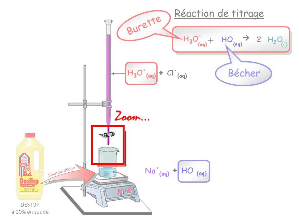 Espèces chimiques dans le bécher: Avant léquivalence… A léquivalence… Réaction support de titrage: +