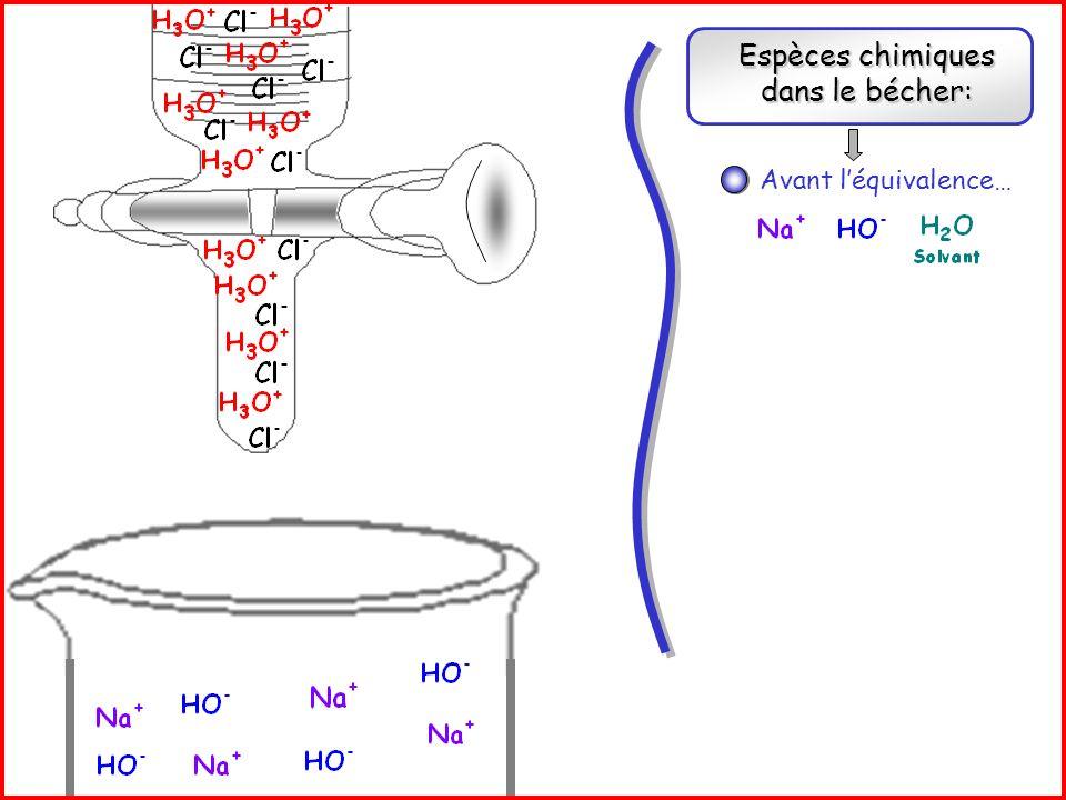 Espèces chimiques dans le bécher: Réaction support de titrage: + Avant léquivalence… A léquivalence…