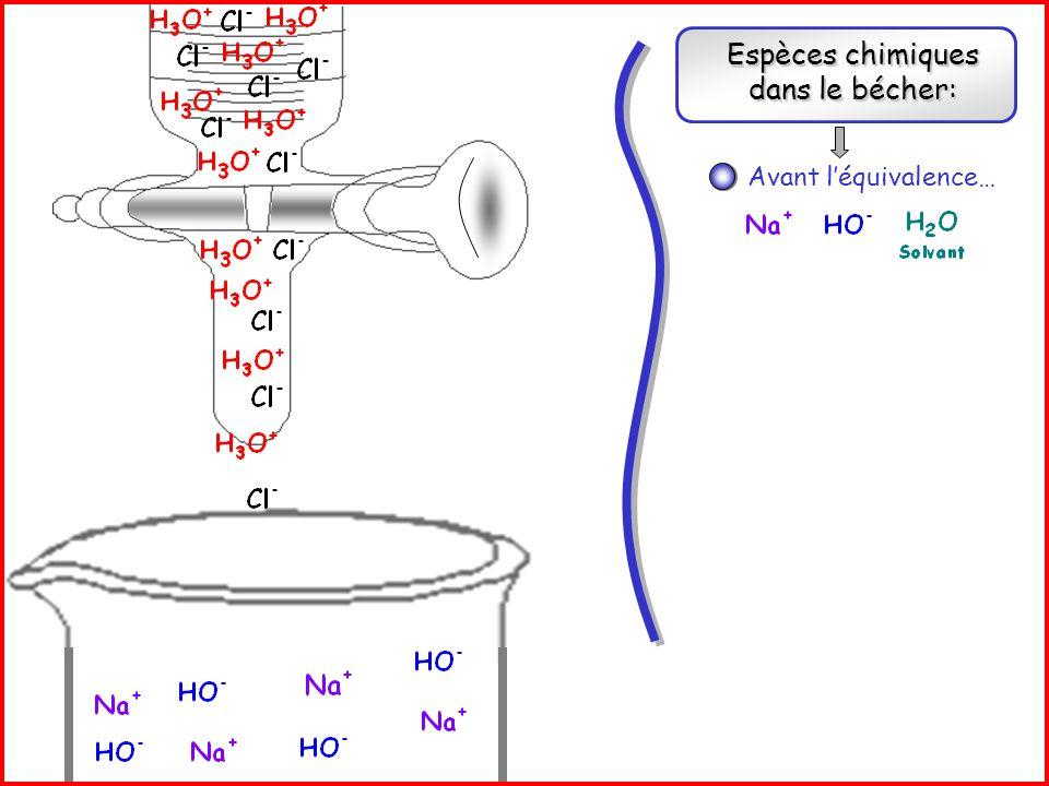 Espèces chimiques dans le bécher: Réaction support de titrage: + Avant léquivalence… A léquivalence… Après léquivalence…