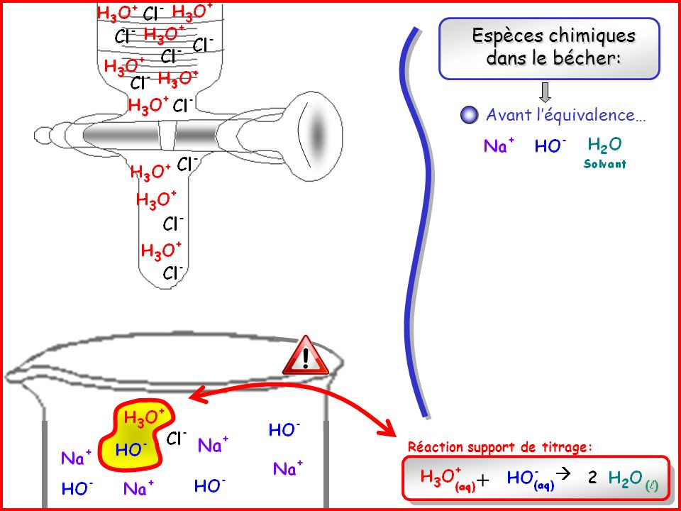 Espèces chimiques dans le bécher: Réaction support de titrage: + Après léquivalence… Avant léquivalence… A léquivalence…